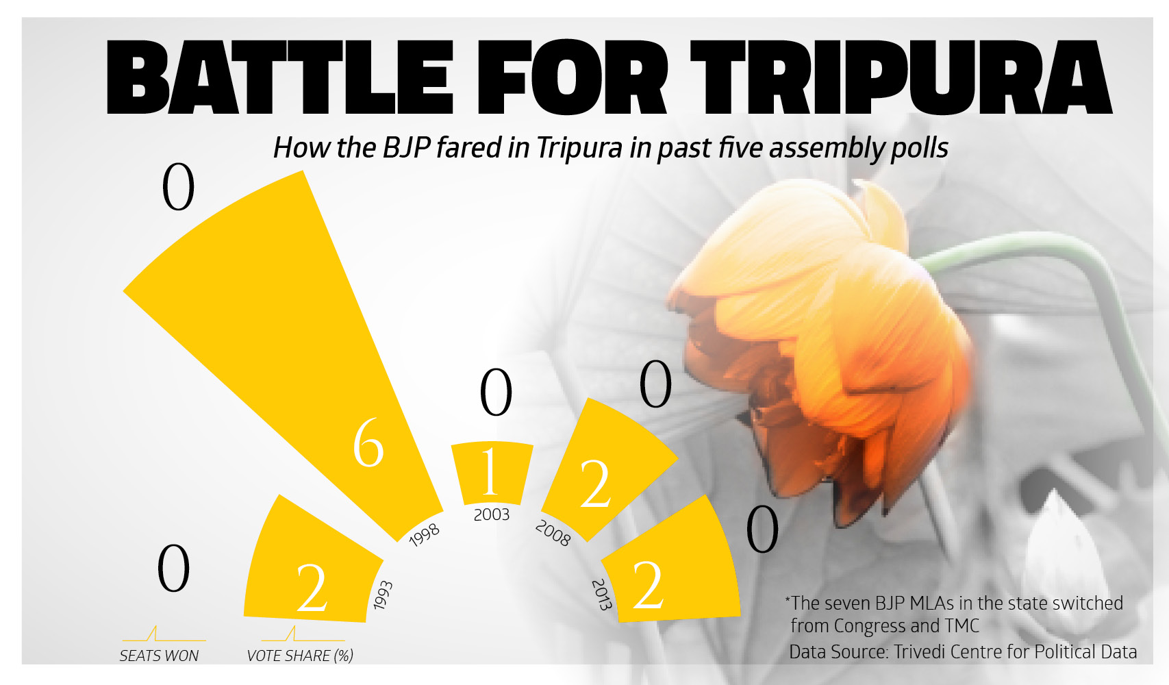 How the BJP fared in Tripura in the past five assembly polls
