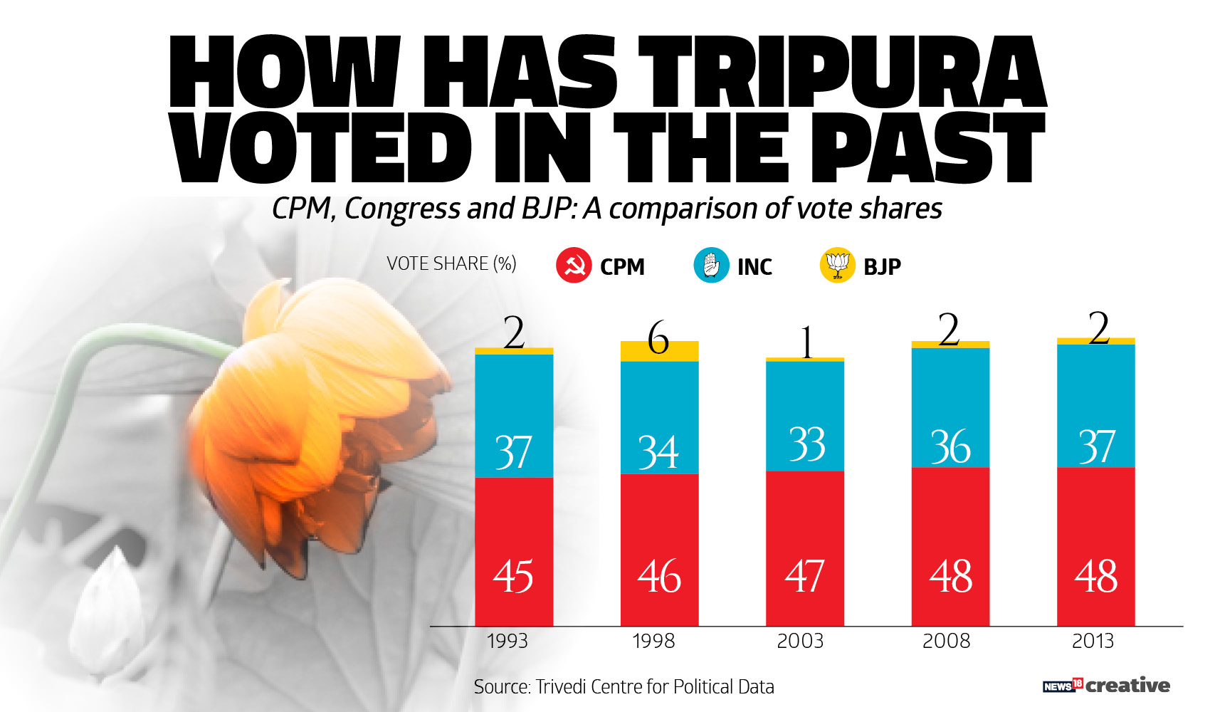 How Tripura has voted in the past