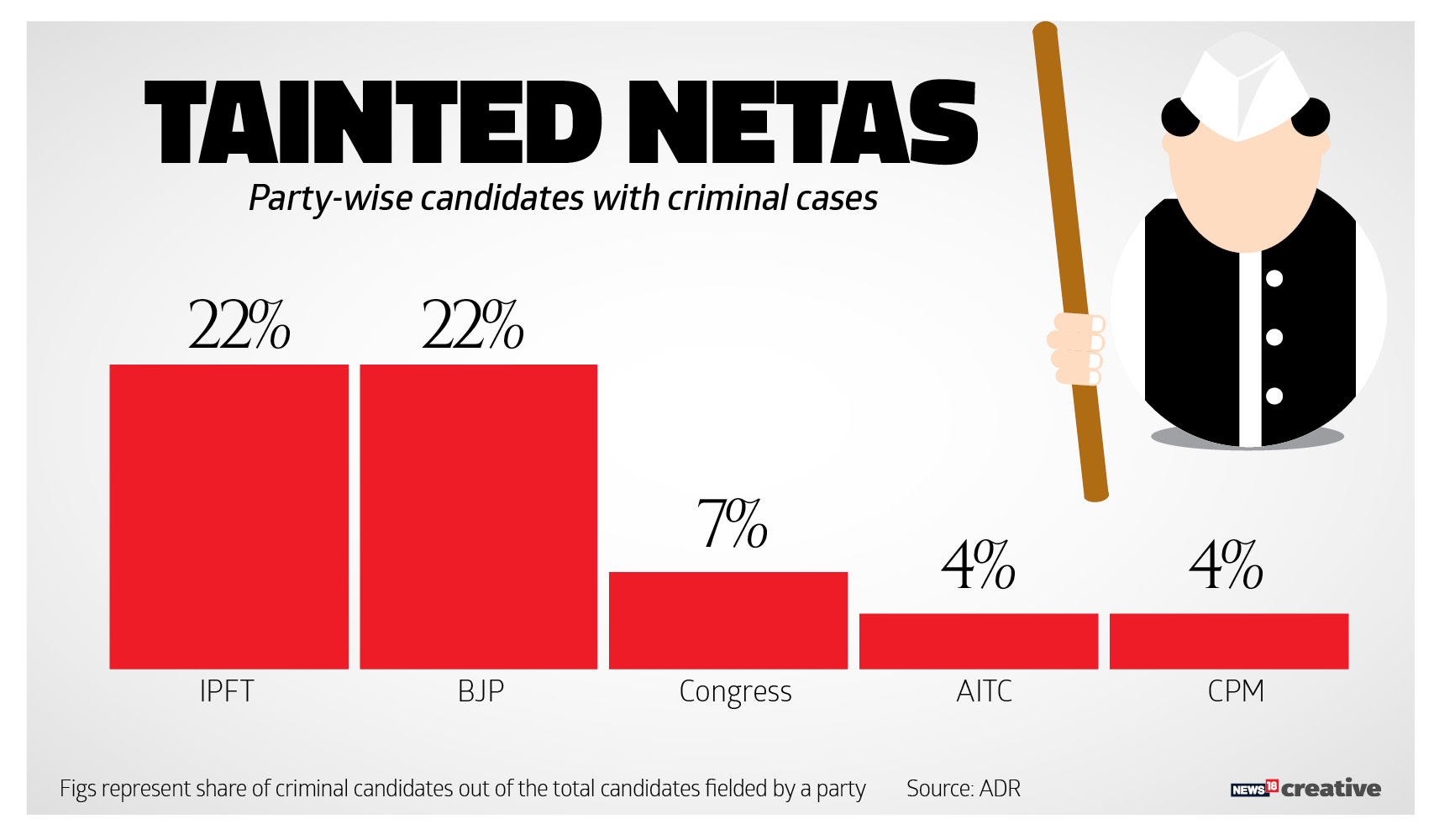 The Party wise compilation of candidates with criminal cases