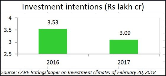 investment intentions