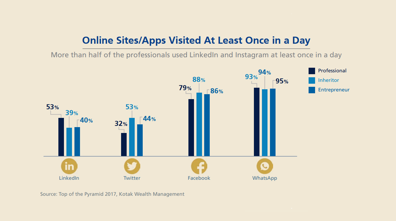 Facebook and WhatsApp were the most favourite apps, with most ultra HNIs visiting these at least once a day. In fact, 52% of those who used WhatsApp visited the application more than thrice a day, while 86% looked at Facebook at least once a day.