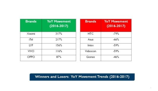 winners and losers https://cmrindia.com/india-mobile-handset-market-touches-historic-high-4q-2017/
