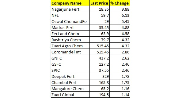 Fertilizers Stocks Jump Upto 6% As Urea Subsidy Scheme Extended Until 2020