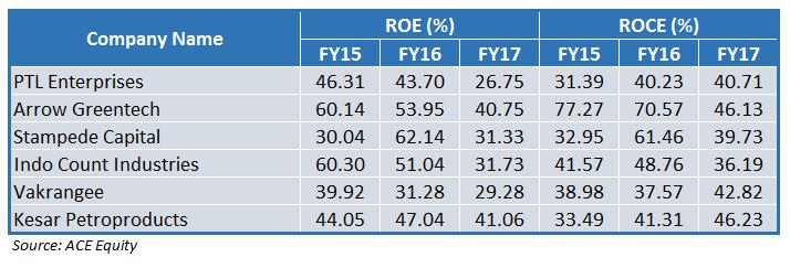 ROE ROCE 52-week low