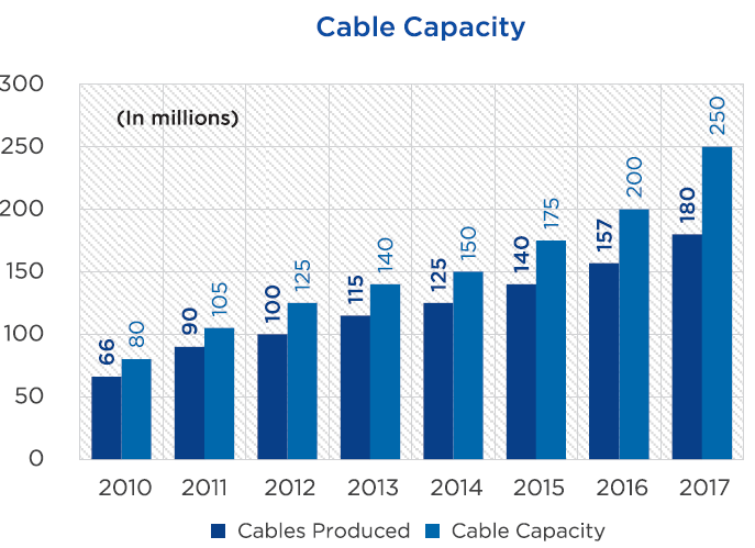 SE_Cable Capacity