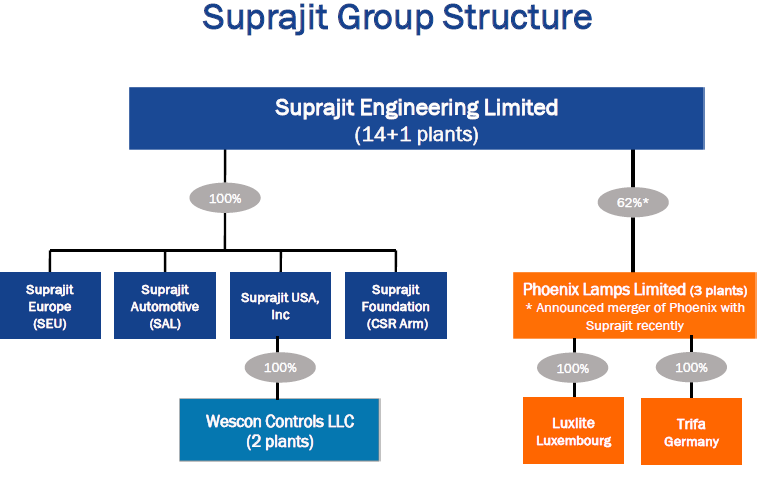 SE_Group Structure