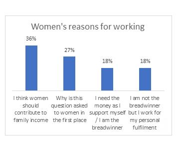 Why do i work