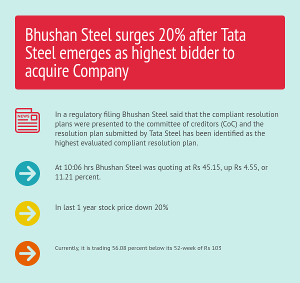 IRP evaluates Tata Steel as best bidder for Bhushan Steel