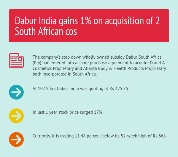 Dabur India Gains 1 On Acquisition Of 2 South African Cos