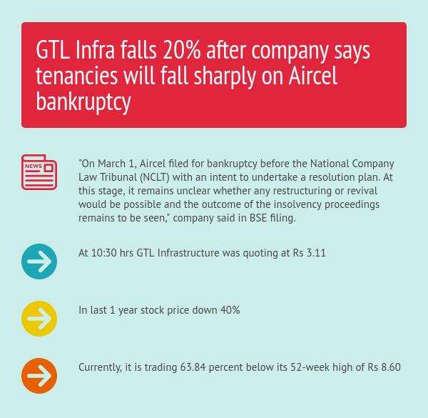 GTL Infra shares tank 20% on Aircel insolvency woes