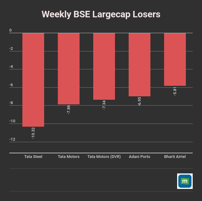 weekly-data (5)