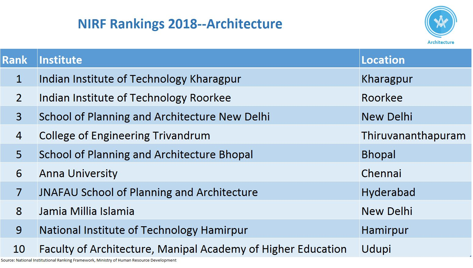 In the area of architecture, IIT Kharagpur and IIT Roorkee took the top two positiions. Among the National Institutes of Technology, NIT Hamirpur featured among the top ten. (Data infographics by Ritesh Presswala)