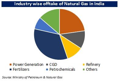 Natural Gas Moneycontrol