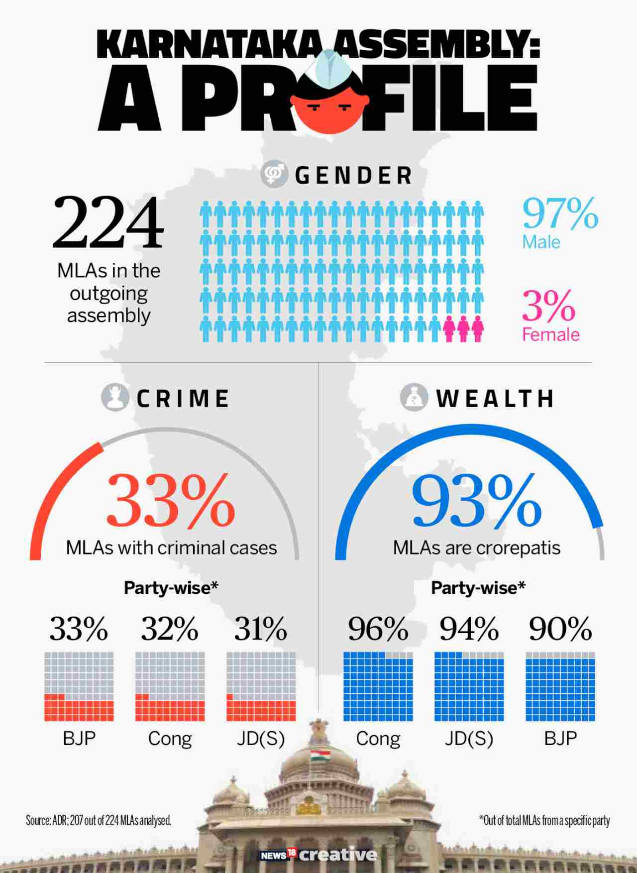 Criminals & Crorepatis | The outgoing assembly is predominantly male. One-third of the legislators have criminal cases against them and an overwhelming 93% have amassed over Rs 1 crore. All three major parties are neck-and-neck in being represented by alleged criminals and crorepatis.
