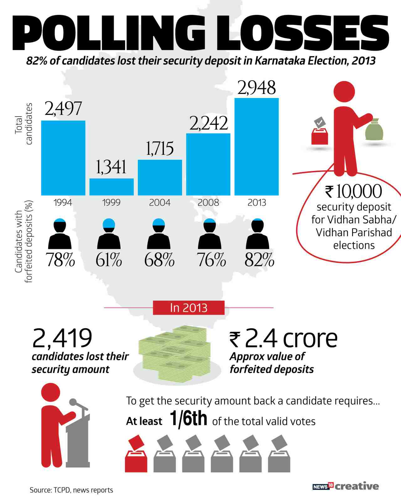 Security Deposit | Since 1999 assembly election, the number of candidates losing their security deposit with the EC has consistently risen. The trend, in a first look, implies that contest in Karnataka has gradually narrowed down to a few major candidates.