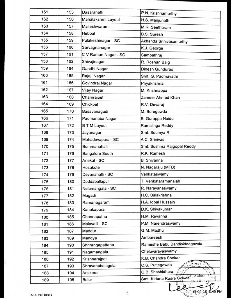 Karnataka elections 2018 congress candidate list 5
