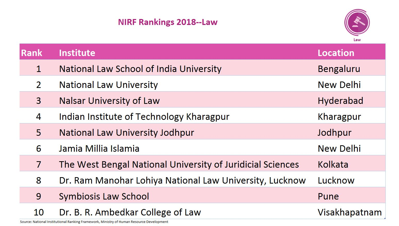 Bengaluru's NLSIU topped the list among law schools. This category had representation from across regions in the country including Pune, Kolkata, New Delhi, Lucknow and Visakhapatnam.