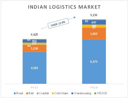 Logistic Market