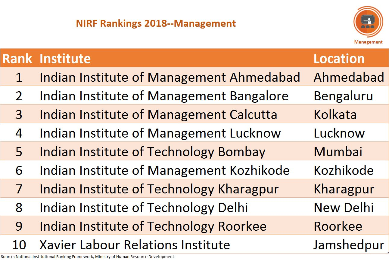 It was no surprise that IIM Ahmedabad took the top spot in the list of management institutes. Except Xavier Labour Relations Institute and a few IITs, the list was dominated by the IIMs with IIM Kozhikode, a relatively newer institute than the ones at Ahmedabad, Kolkata, Lucknow and Bangalore also featured among the top ten.