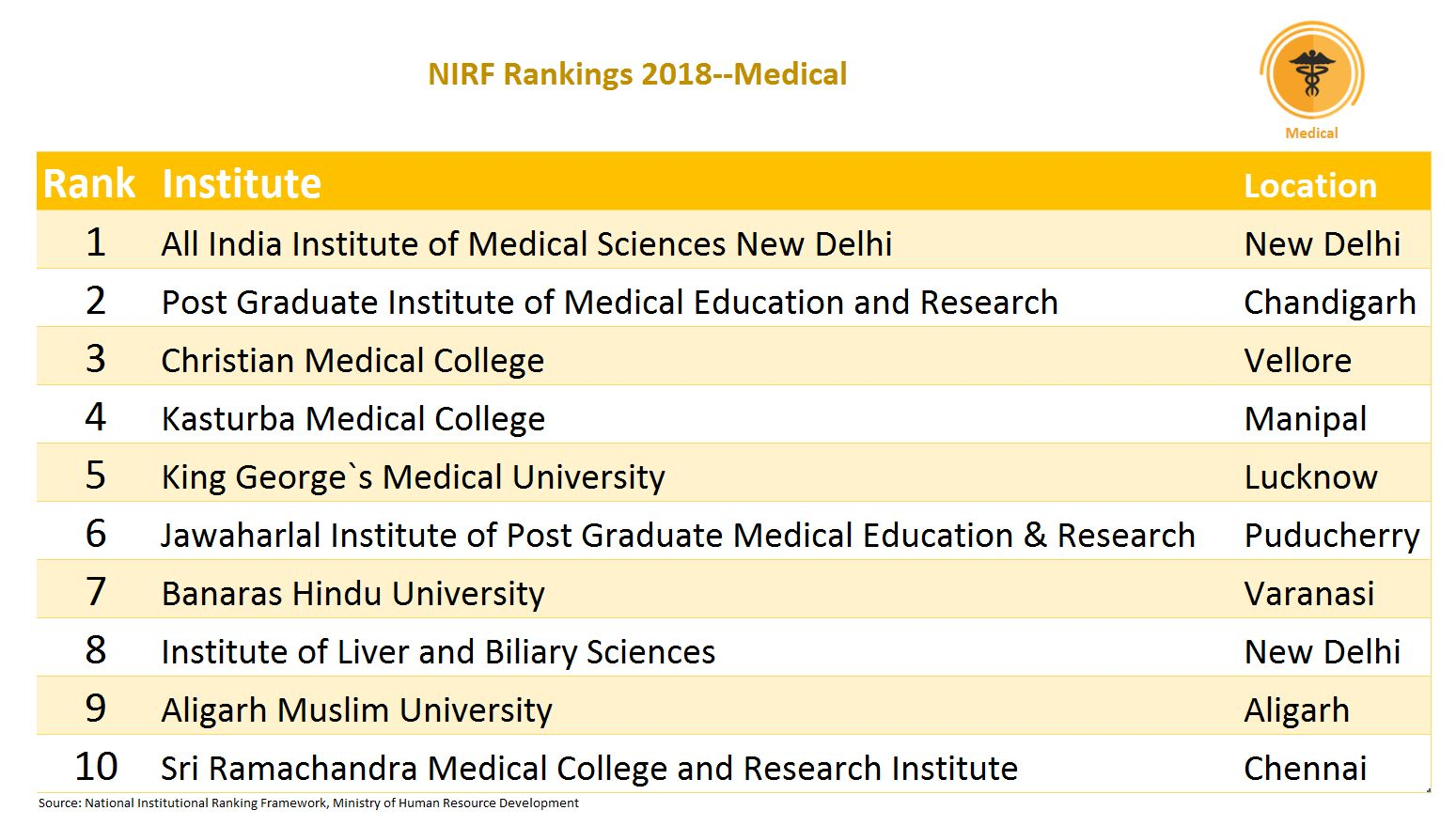 As expected, AIIMS New Delhi topped the list in the area of medicine. There was a good mix of private and government medical colleges. Engineering and medicine are often considered the two most popular fields of education in the country.
