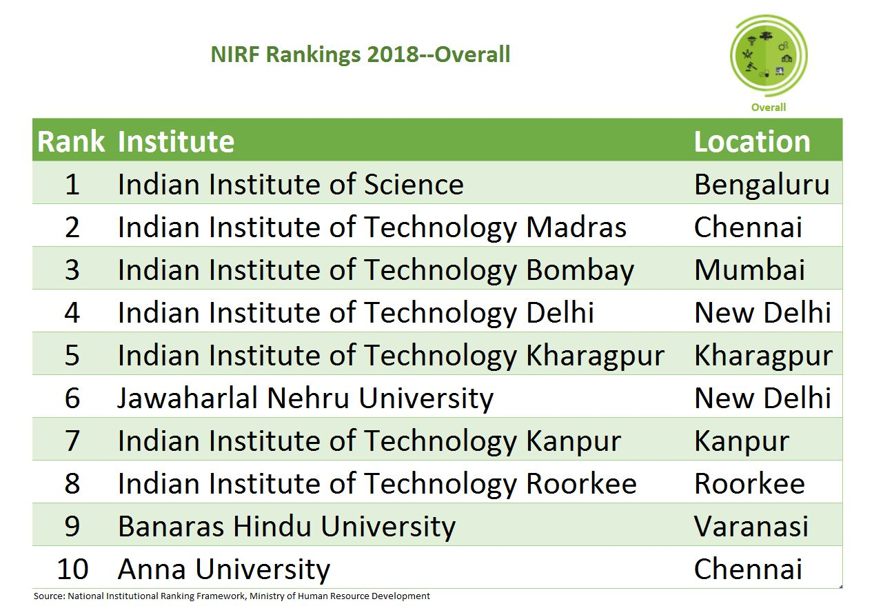 IISc Bengaluru topped the list for 2018, replicating its 2017 performance. This institute has also featured in global rankings like QS Higher Education Rankings and Times Higher Education Rankings in the past few years