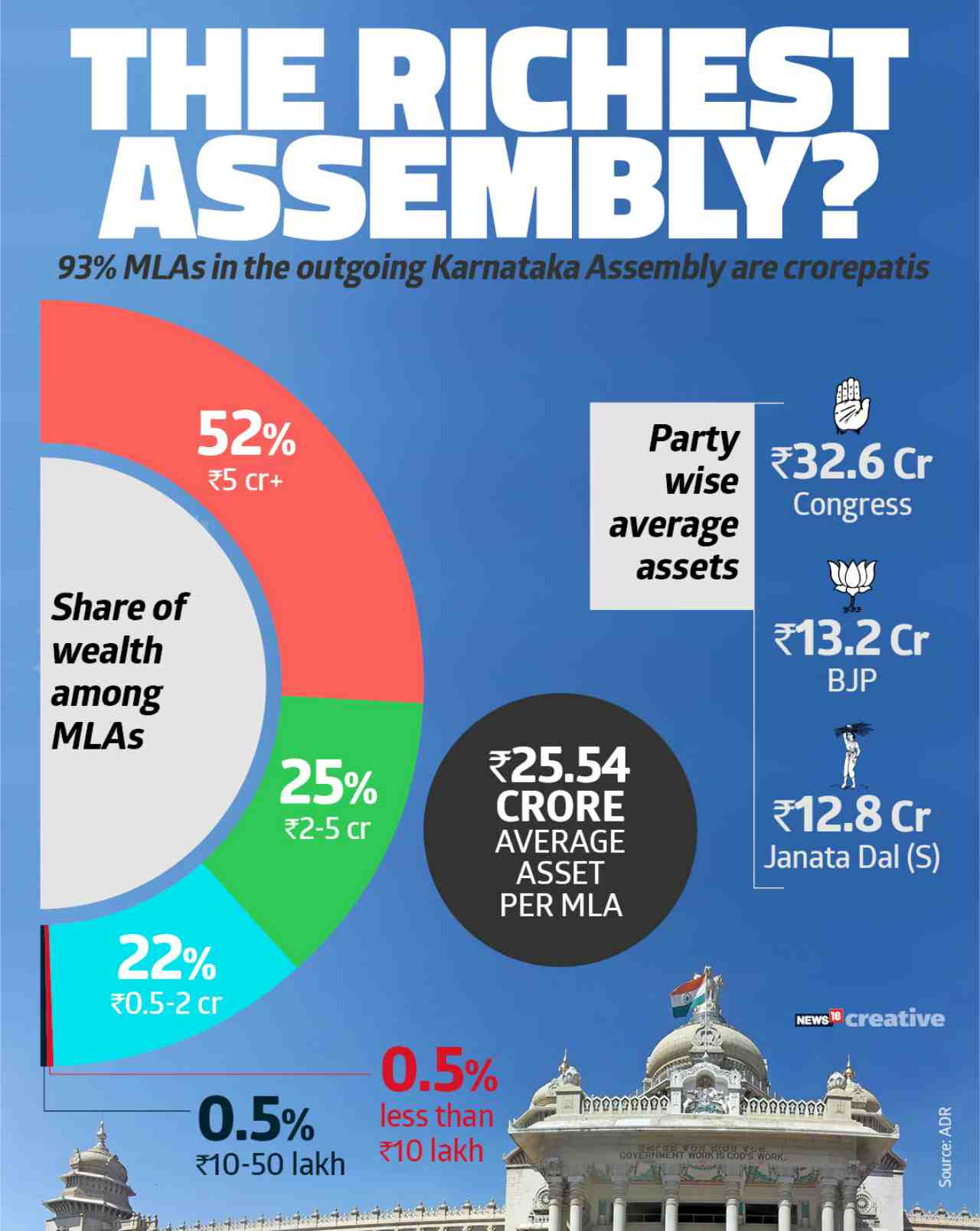 Richie Rich | Over half of the MLAs are worth more than Rs 5 crore. Ruling Congress party is home to the wealthiest of legislators with the average assets per MLA skewing towards Rs 32 crore, more than double that of BJP.