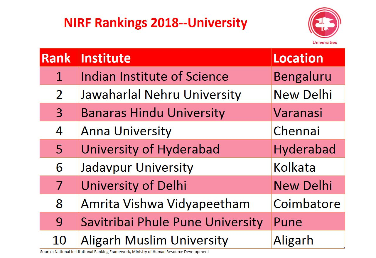 Among universities as well, IISc Bengaluru topped the list. They were closely followed by Jawaharlal Nehru University Delhi and Banaras Hindu University