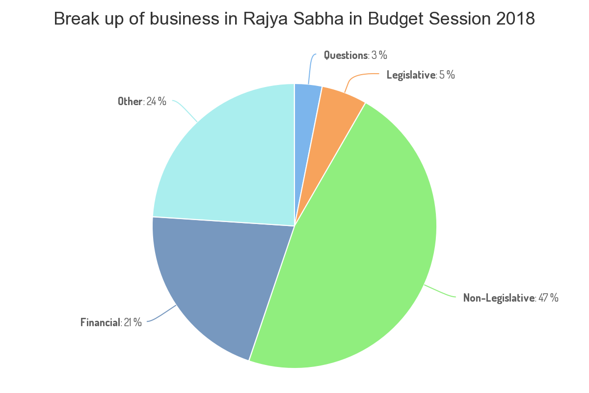 Rajya Sabha spent just 3 minutes of this time to discuss government Bills, while the remaining time was spent on Private Members' Bills. (Data Source: PRS Legislative Research)