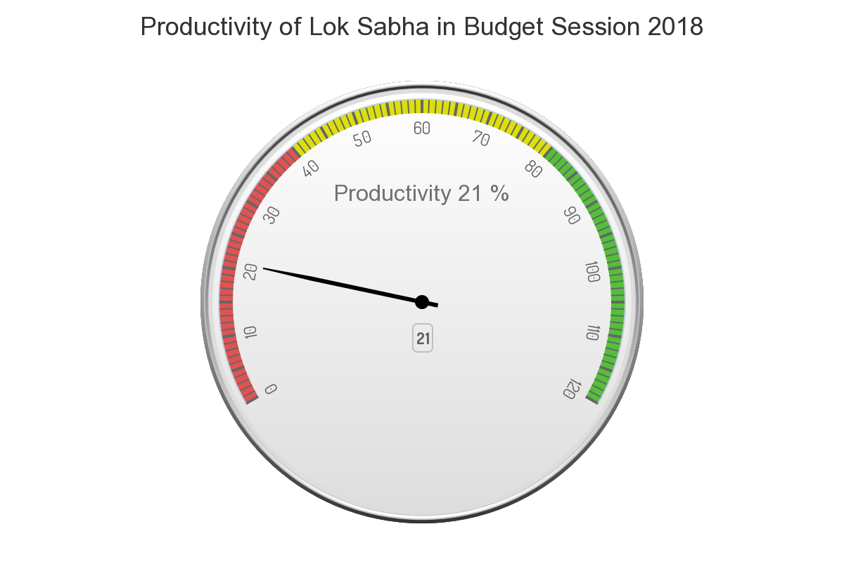 In Lok Sabha, about 1 percent of productive time was spent on legislative business.