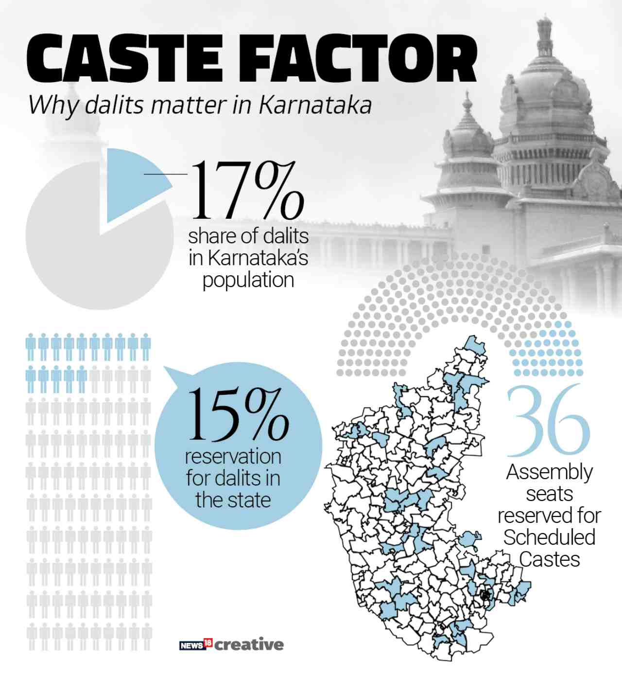 Caste Factor | Not unlike any other state of India, caste and religions play important role in the elections in Karnataka. One-sixth of the population is Dalit. Recently, the Siddaramaiah government accorded religion status to the Lingayat community which forms up to 17 percent of the population in the state.