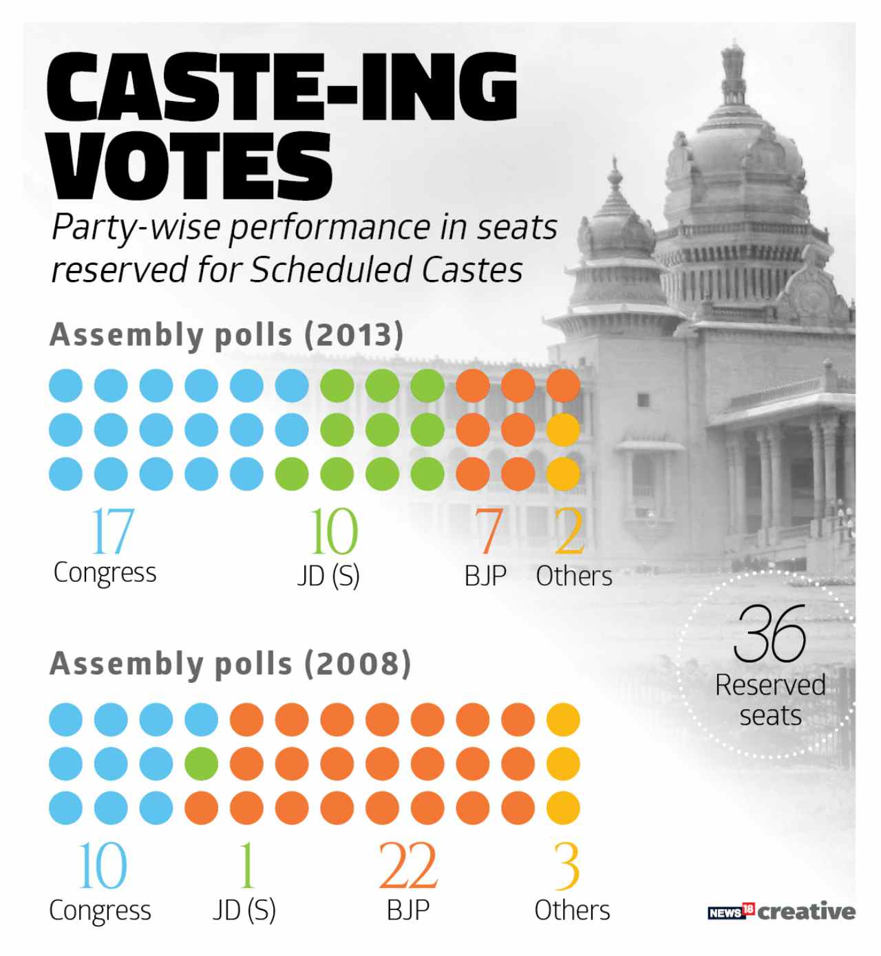 Road to Power | Interestingly, the party which dominates the reserved seats gets to form the government at Bengaluru. In 2008, BJP won 22 of the 36 Scheduled Caste seats and formed the government. In 2013, Congress bagged 17 of the 36 seats to grab the power.