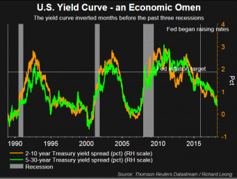 A US recession ahead? Fed policymakers say not to worry