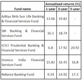 Banking funds table