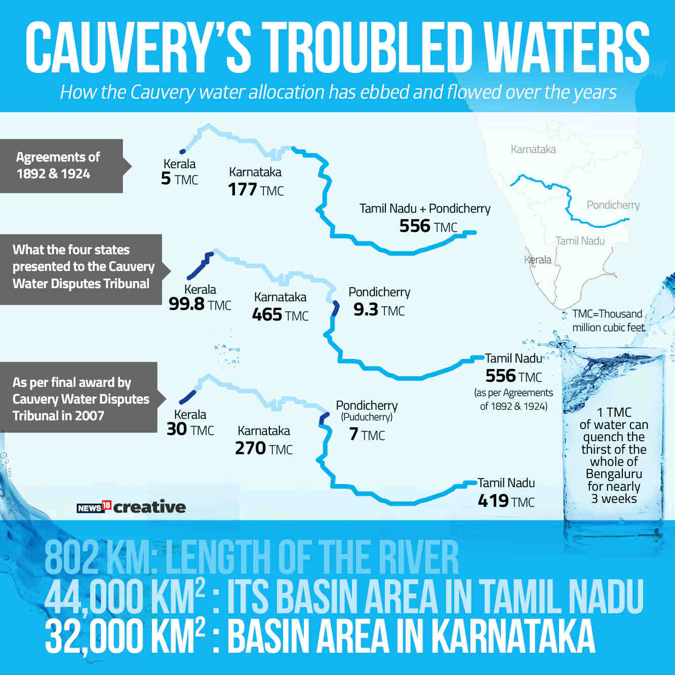 Cauvery dispute: K'taka says SC released more water to TN