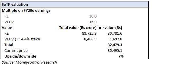 Eicher Q4 FY18_Valuation 2