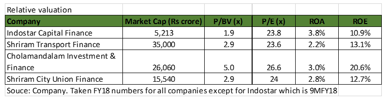 Indo valuation