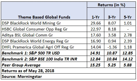 International funds table 2