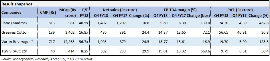 PArt 2 Q4 FY18 Earnings review
