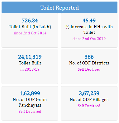 Sources: Ministry of Drinking Water and Sanitation website.
