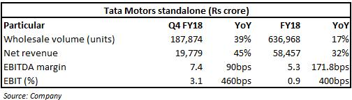 segment analysis of tata motors