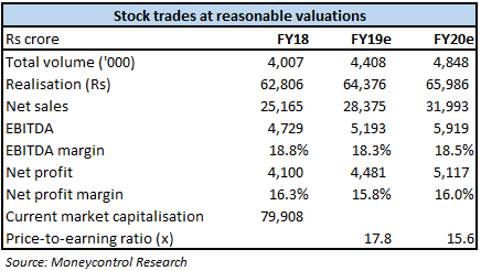 Valuation Estimates