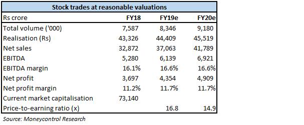 Valuation snapshot