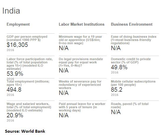 World_Bank_jobs