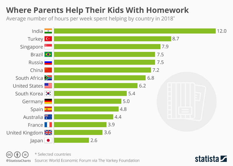data chart for kids pictograph source statista data story indian parents spend the most amount of time on their