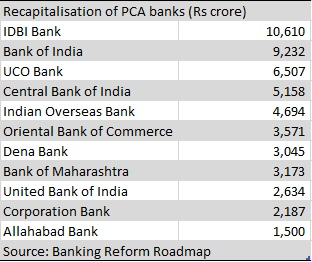 In Fact In The Recapitalisation Exercise The Pca Banks Were Given Much Higher Doses Of Capital On The Assumption That The Better Performing Ones Will Have