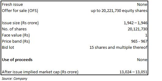 IPO Contours