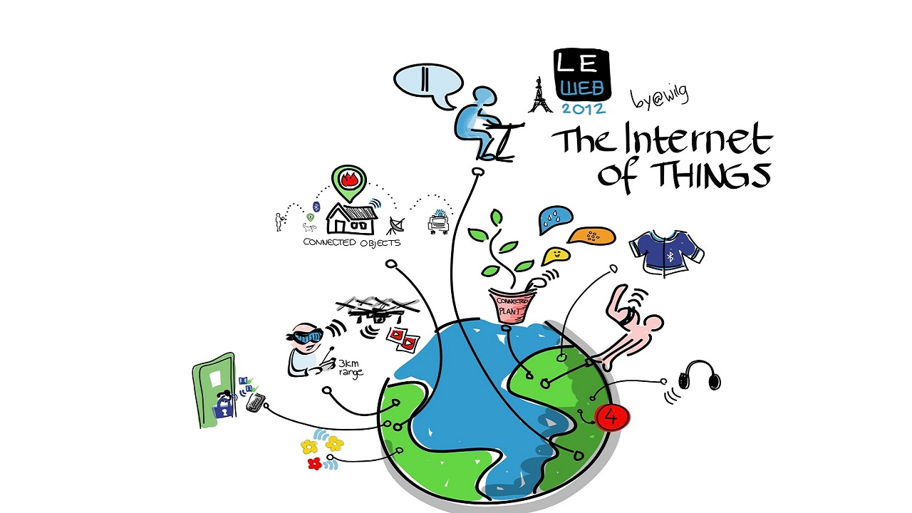 Answer: Internet of Things