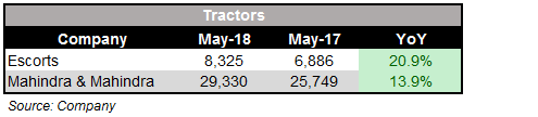 May_Tractor_SALES