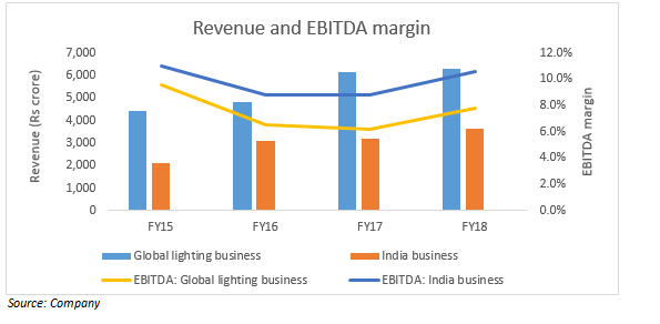 Revenue and EBITDA