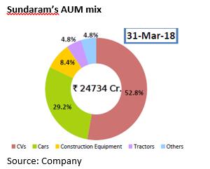 Sundaram AUM break up